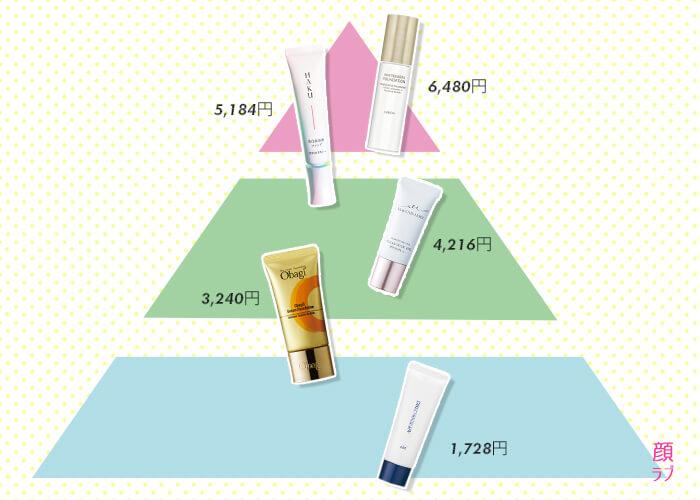 美白美容液ファンデーションの価格比較