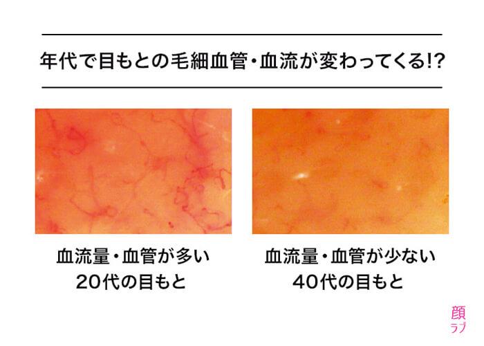 20代と40代の血管の違い